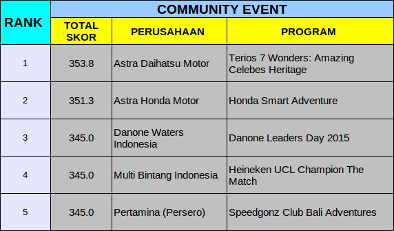 Winners Kategori Community Event