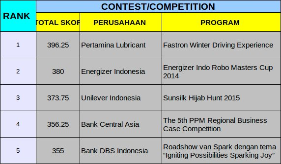 Winners Kategori Contest Competition