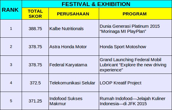 Winners Kategori Festival Exhibition